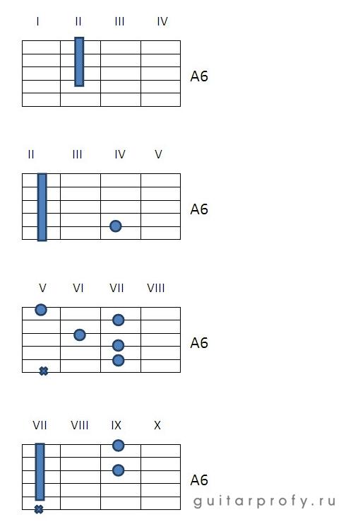 Аккорд A6 на гитаре