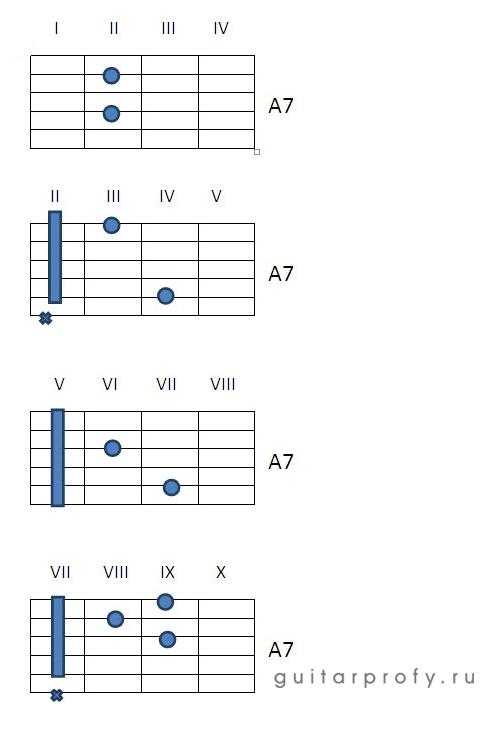 Аккорд A7 на гитаре