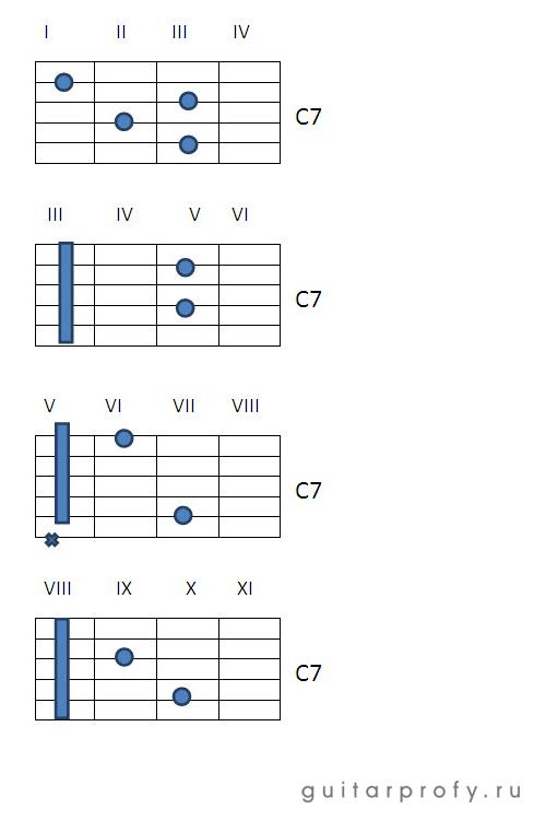 Аккорд C7 на гитаре