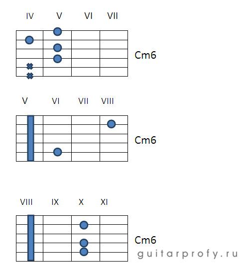 Аккорд Cm6 на гитаре