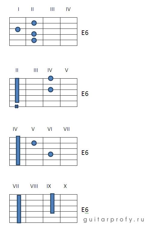 Аккорд E6 на гитаре
