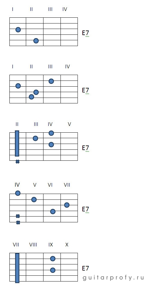Аккорд E7 на гитаре