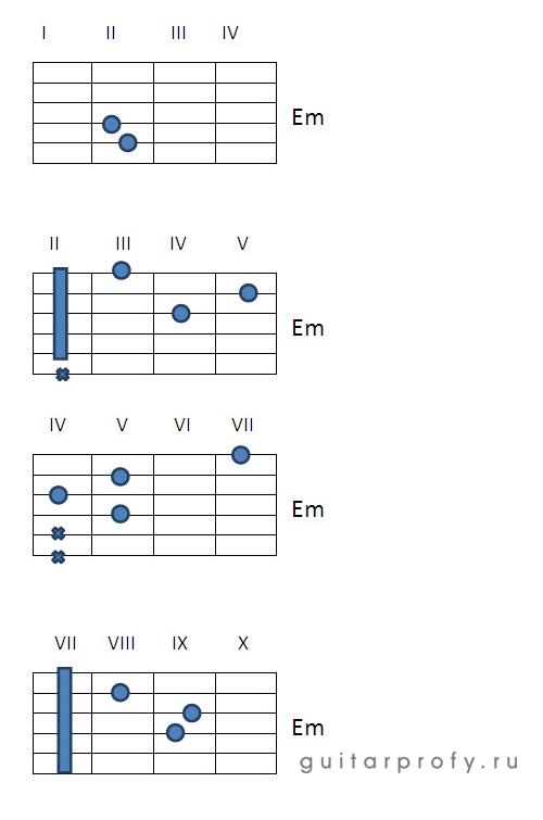 Аккорд Em на гитаре