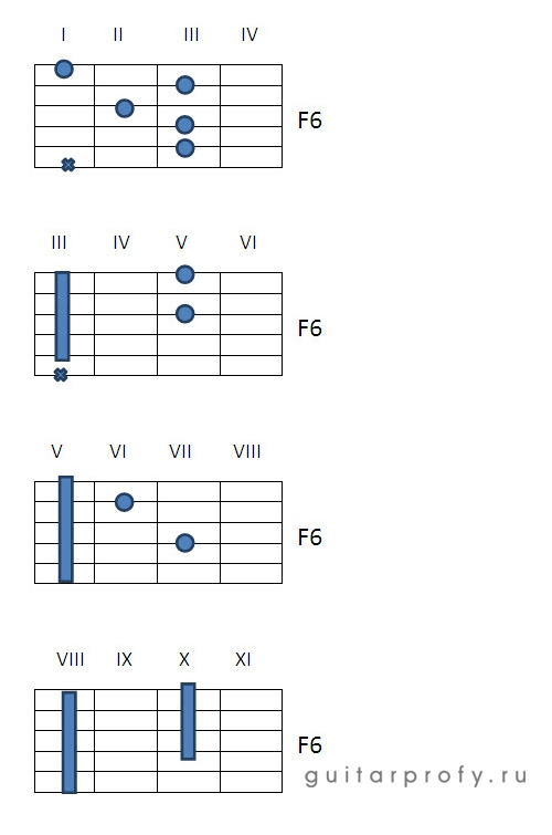 Аккорд F6 на гитаре