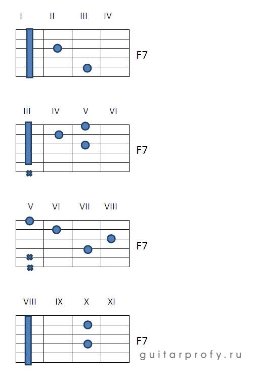 Аккорд F7 на гитаре