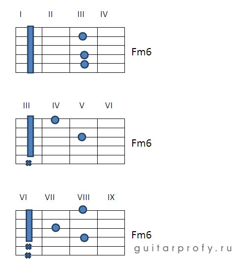 Аккорд Fm6 на гитаре