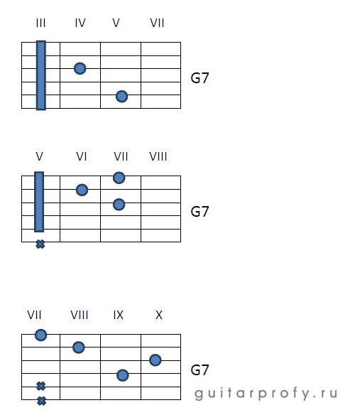 Аккорд G7 на гитаре