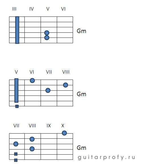 Аккорд Gm на гитаре