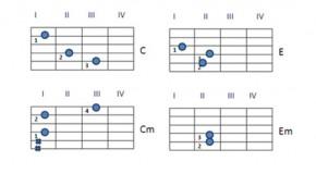 Аккорды для гитары для новичков в картинках