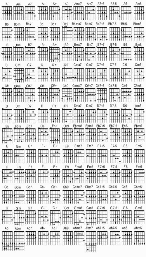 В данной таблице аккордов для