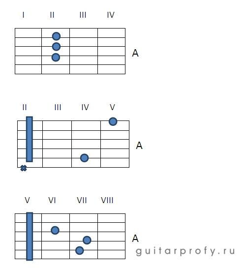 Аккорды A, Am, A7, A6, Am6 на гитаре | guitarprofy