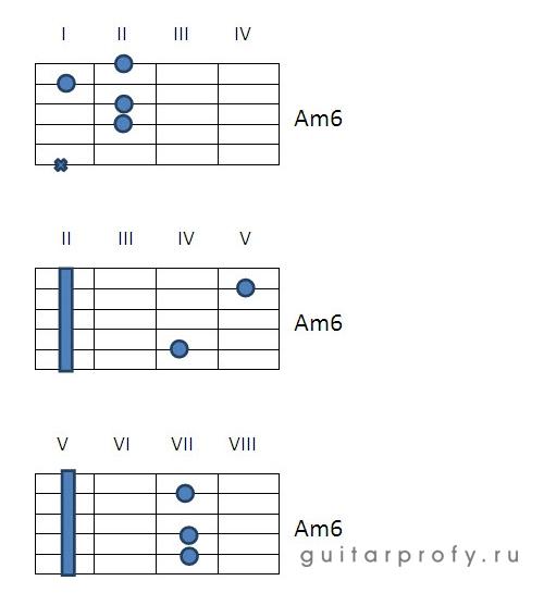 Аккорд Am6 на гитаре