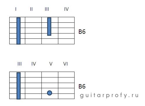 Аккорд B6 на гитаре
