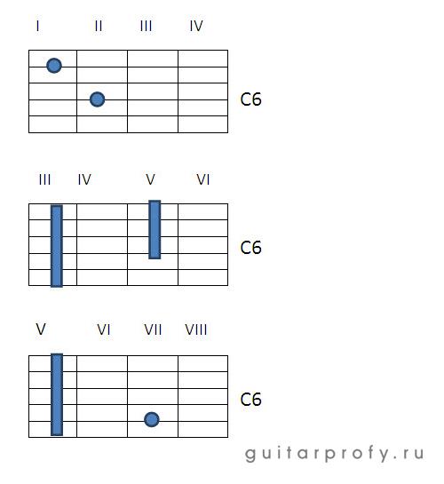 Аккорд C6 на гитаре