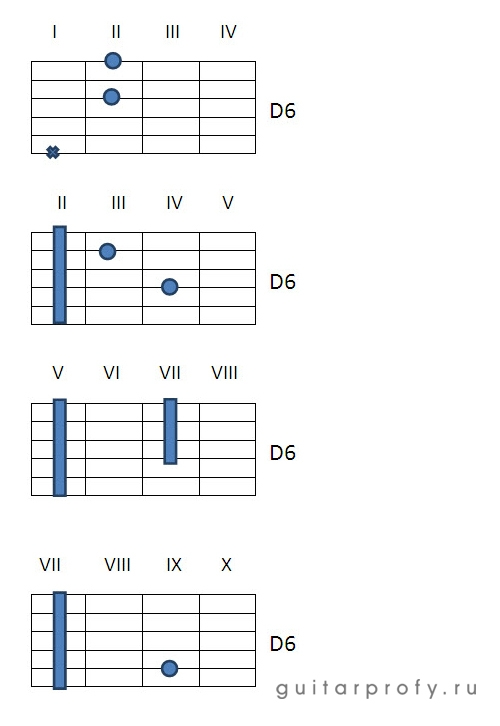 Аккорды D6 на гитаре
