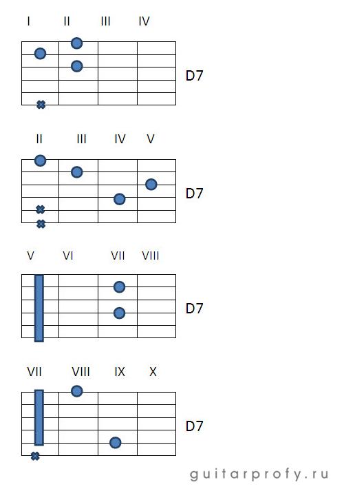 Аккорды D7 на гитаре