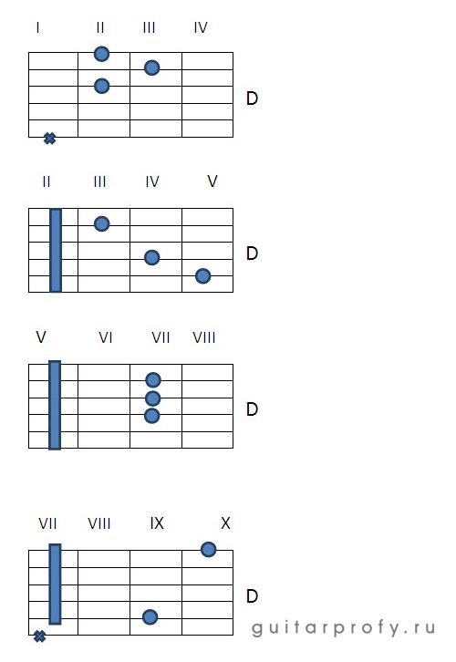 Аккорд D на гитаре