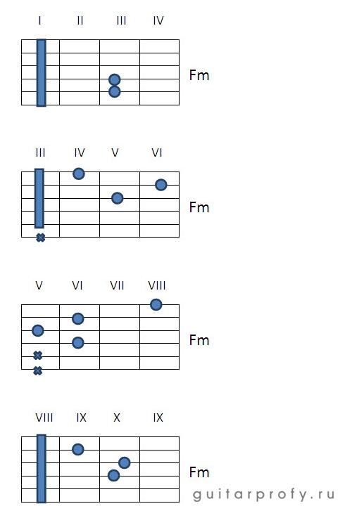 Аккорд Fm на гитаре