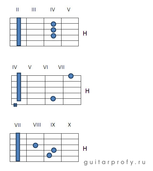 Аккорд H на гитаре в картинках