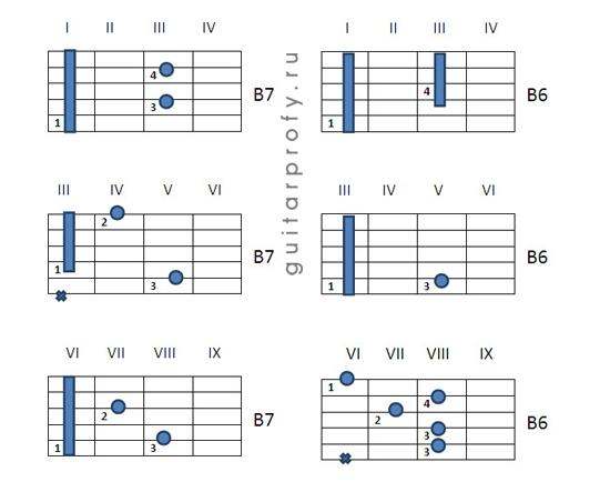 аккорд b7 на гитаре фото