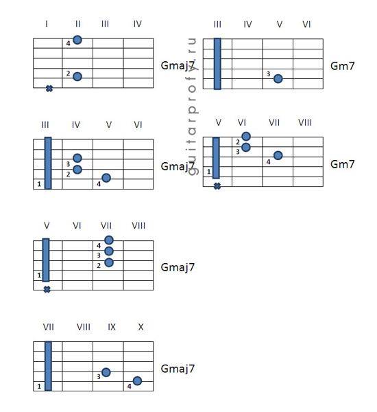 Как заменить аккорд gm7