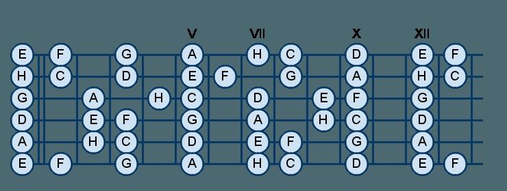 Выучиваем четвёртую струну