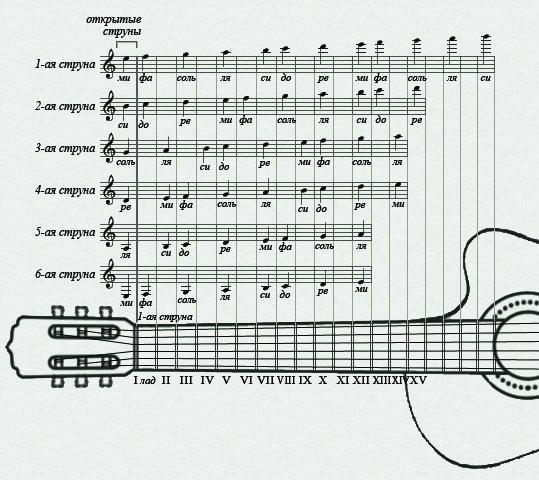 Гитара Аккорды Первые простые аккорды на гитаре
